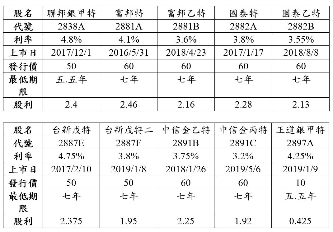 10檔金融特別股介紹.PNG
