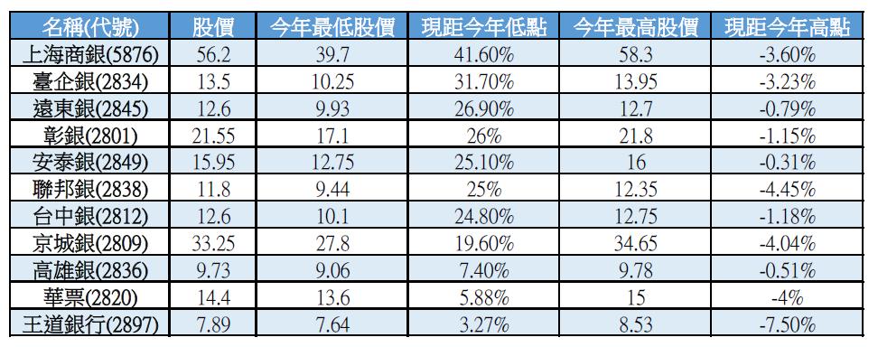 銀行_今年最高最低點.PNG