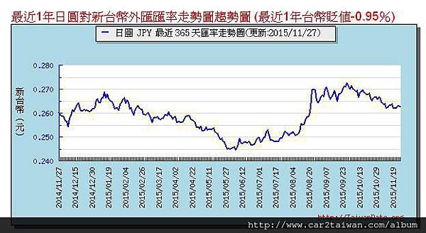 日幣一年走勢圖