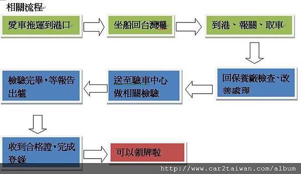 簡化流程表