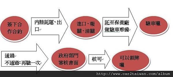 Car2TW運車回台灣流程表