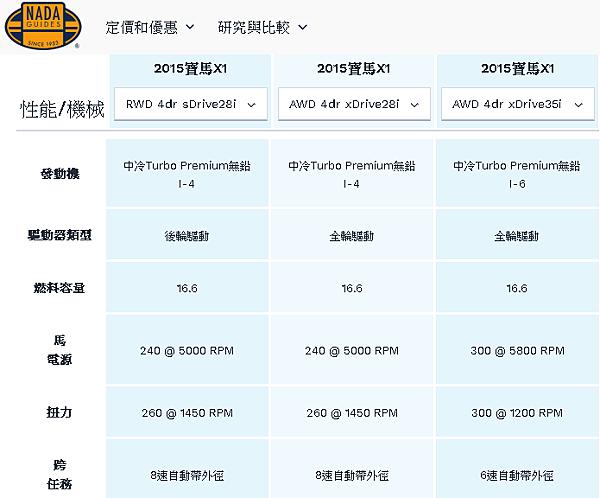 NAND 2015 X1 技術規格比較