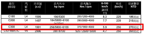 2018小改C300性能馬力 沒有看錯嗎?是的,這些都是今年份2018年型式賓士 c300,里程數約1萬多到2萬多英哩,  2018年代辦進口回台小改款C300有什麼不同?大大的不同喔