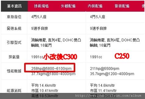 2018小改後的BENZ C300 W205台灣總代理是270萬,  現在car2tw外匯車商給您最划算的代辦費用,代辦2018 BENZ C300進口回台只要150萬起,讓您現省100多萬,  小改的C300在馬力上遠比之前的C250大了47匹(如下圖),主要來自新引擎M264,  2018賓士C300從7速變速箱改成9速變數箱後跟以前C300外匯車相比差了17匹,高速油耗節省接近20%,  時速100公里轉速不到1500轉,0-100加速表現也達到5.9秒及換檔更順暢喔。