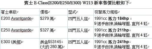 E系列新車價格比較