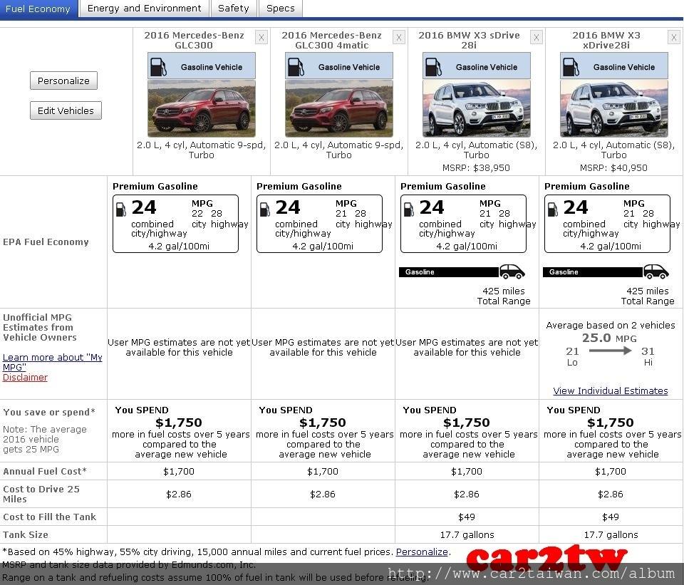 賓士和BMW這2款車款經常會拿來比較,外型價格是最常拿來比較的可是油耗數字你比較過了嗎? 下圖為美國能源局所公布資料,快來看看GLC300及BMW X3那台油耗數字比較亮眼。