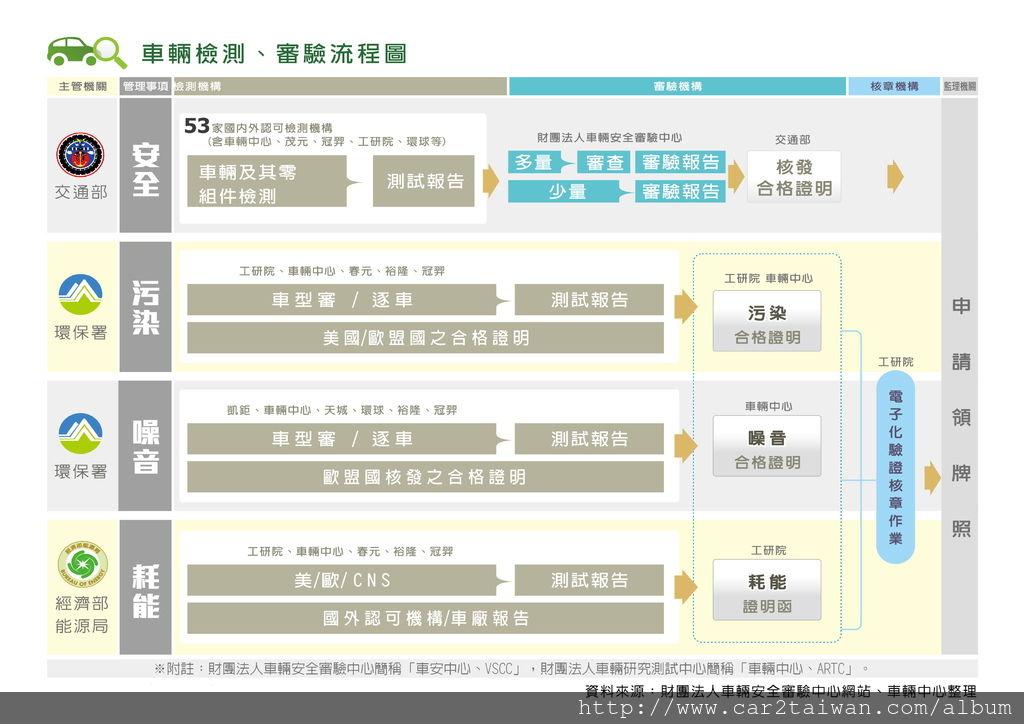 車輛檢測、審驗流程圖.jpg