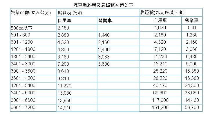 台灣汽車牌照稅及燃料稅主要是看引擎cc數決定,查詢汽車燃料稅及牌照稅,固定一年一繳,牌照稅費用是固定的,燃料稅根據排氣量CC數決定需要繳多少。