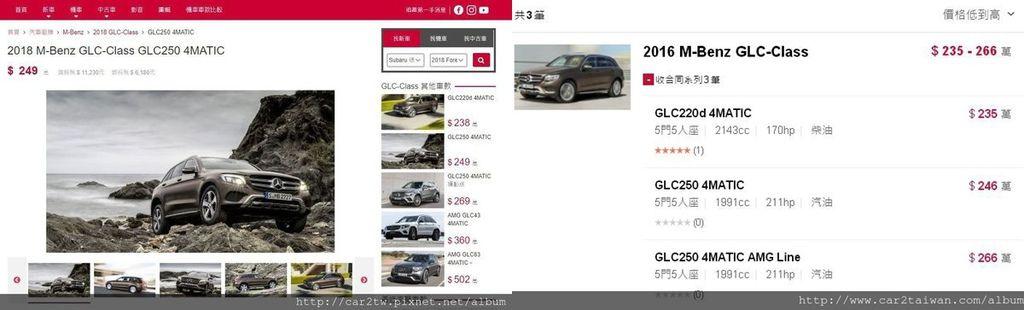 而2018年Benz GLC250 4MATIC新車價格不含選配就要 249萬(如右圖)  在台灣,賓士GLC系列的新車售價在235萬-266萬(如左圖)