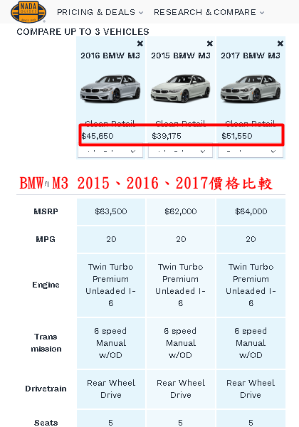 2015 BMW M3 美金價格$45650換算成臺幣約125萬  2016 BMW M3美金價格$39175換算成臺幣約146萬  2017 BMW M3美金價格$51550換算臺幣約165萬  車子價格會根據車子折舊率而改變哦~