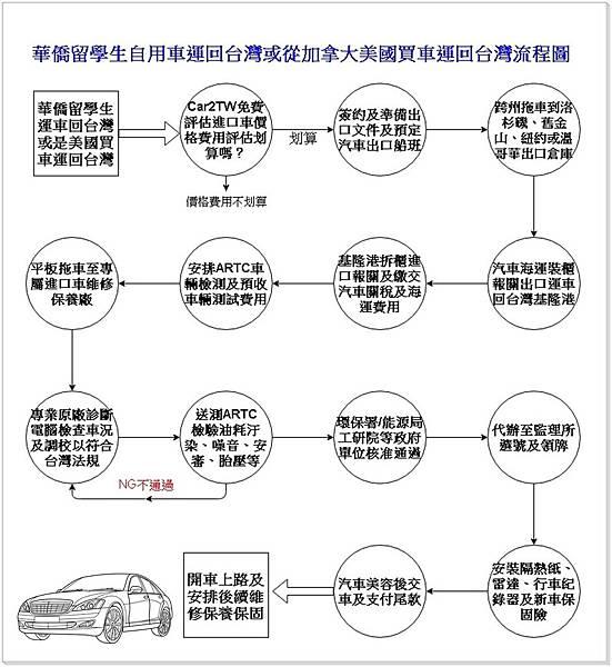 運車回台灣流程圖04.jpg
