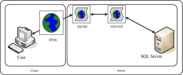 SQLDB