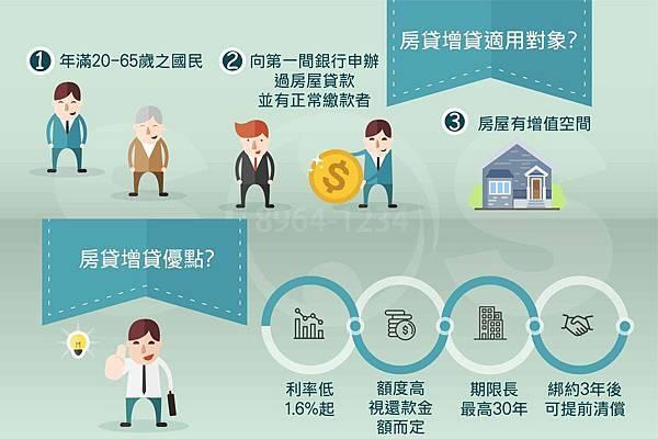 房屋增貸適用對象
