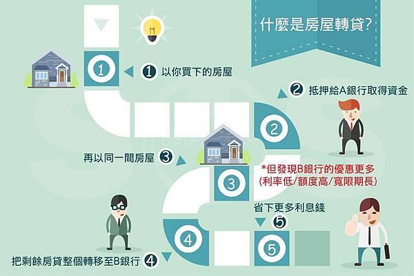 房屋轉貸是什麼