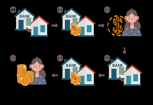 房屋增貸條件是什麼