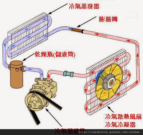 汽車冷氣維修保養-您想解決汽車冷氣不冷或汽車冷氣不夠冷嗎?