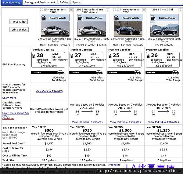 賓士BENZ W205 C300AMG油耗分析,賓士C250與賓士C300的CC數相差200CC誰比較省油,打破傳統迷思,買賣美規外匯車推薦建議LA桃園車庫,全省中古車買賣估價建議推薦LA桃園車庫。