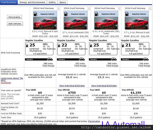 Ford Mustang福特野馬油耗分析比較,買賣接單代購美規外匯車推薦建議LA桃園車庫,全省中古車買賣估價建議推薦LA桃園車庫。