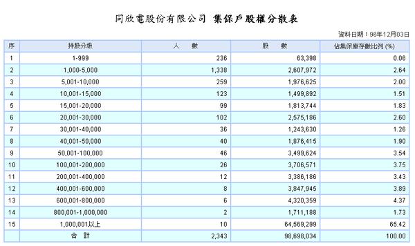 6271股權分散表.PNG
