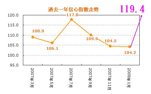 2008.3月摩根富林明台灣投資人信心指數.PNG