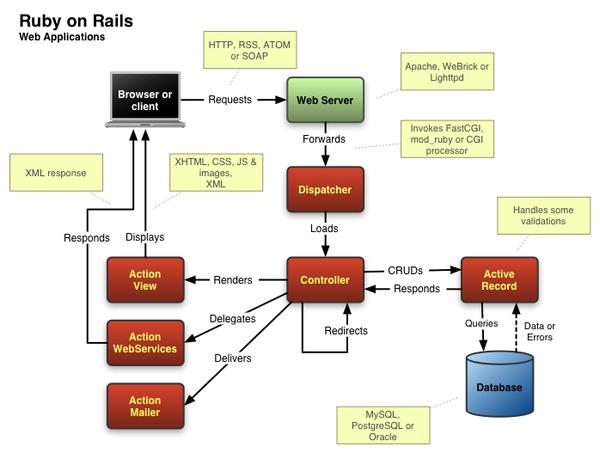 Rails 的處理架構圖