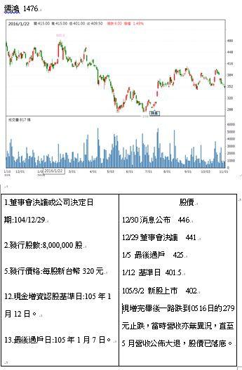 1476儒鴻現增.JPG