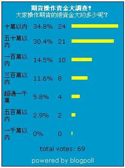 期貨操作資金大調查.JPG