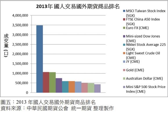 2013年國人交易國外期貨商品排名