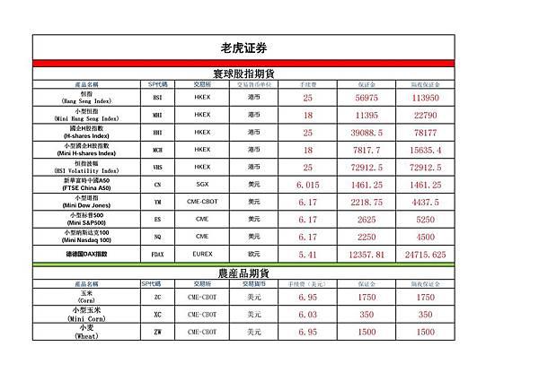 老虎證券主要期貨商品合約交易費用(1).jpg