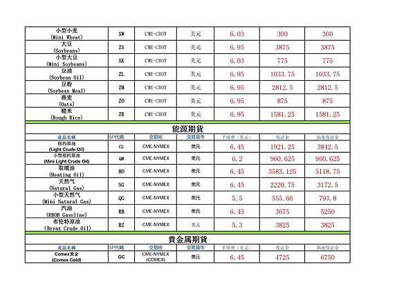 老虎證券主要期貨商品合約交易費用 (2).jpg
