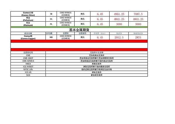 老虎證券主要期貨商品合約交易費用(3).jpg