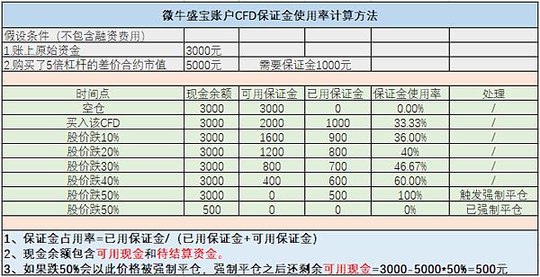 CFD-baozhengjin.png