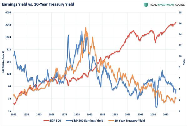 SP500-Interest-Earnings-Yields-051617.png