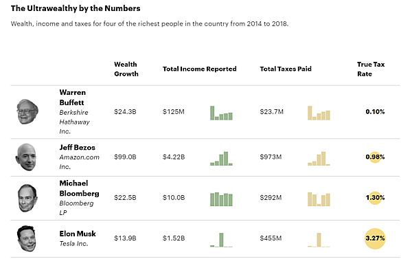 Fancy tax avoidance records of American tycoons are exposed! Buffett, Bezos, and Musk are all listed.png