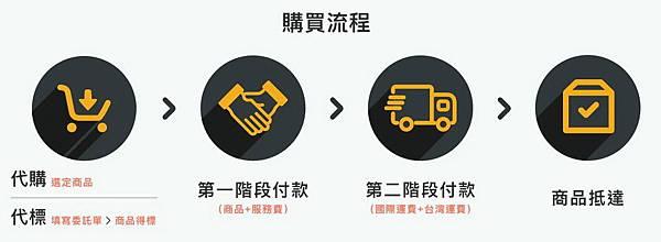 跨買購物網站購買流程.jpg