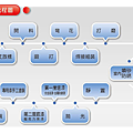 生產流程圖.png