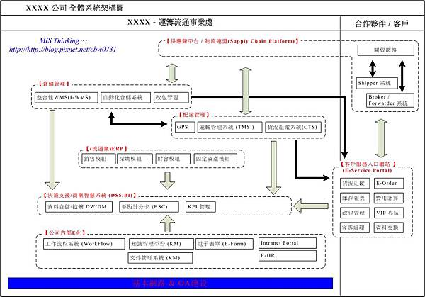 倉儲物流業系統架構圖