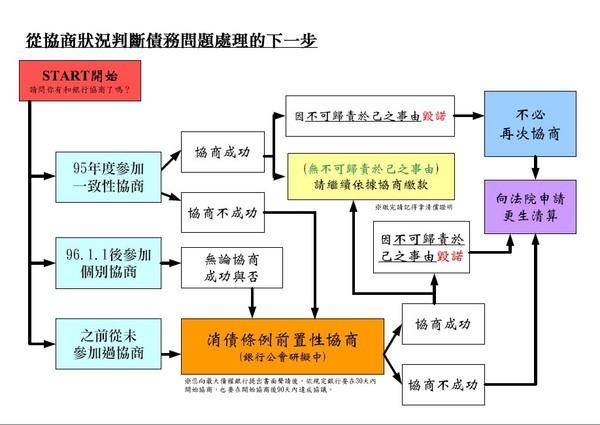 從協商狀況判斷債務問題處理的下一步.jpg