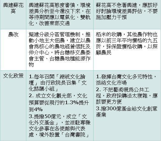 2008總統大選_馬謝政策牛肉 超級比一比-3