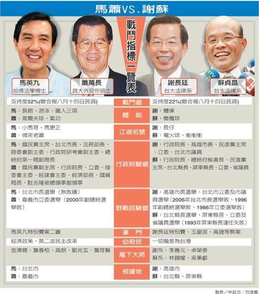 2008總統大選_馬蕭vs謝蘇 戰鬥指標一覽表