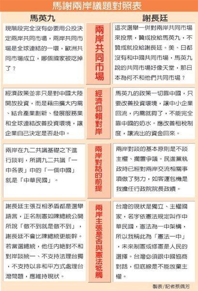 2008總統大選_馬謝兩岸議題對照.jpg