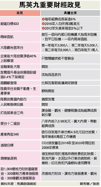 2008總統大選_馬謝重要財經政見1