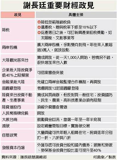 2008總統大選_馬謝重要財經政見2