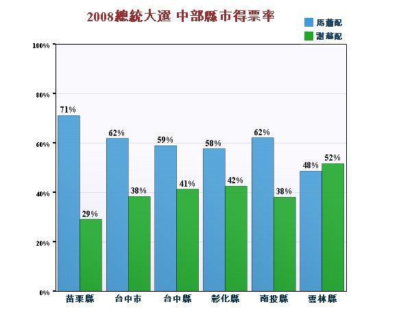 2008總統大選 中部縣市得票率.jpg