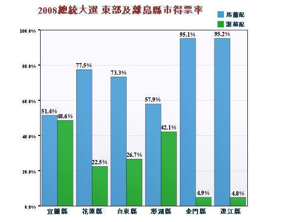 2008總統大選 東部及離島縣市得票率.jpg