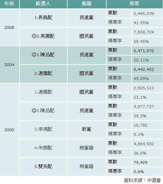 2008總統大選-三次選統大選得票比較表.jpg