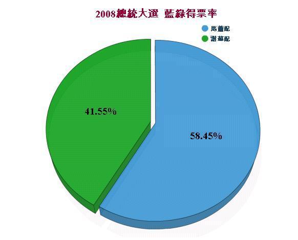 2008總統大選-三次選統大選得票比較圖1.jpg