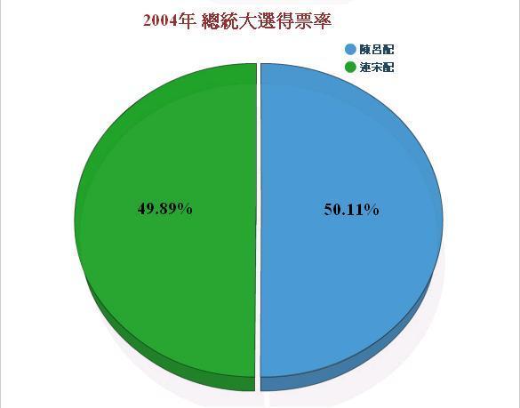 2008總統大選-三次選統大選得票比較圖2.jpg