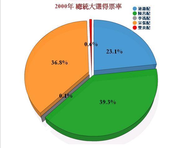 2008總統大選-三次選統大選得票比較圖3.jpg