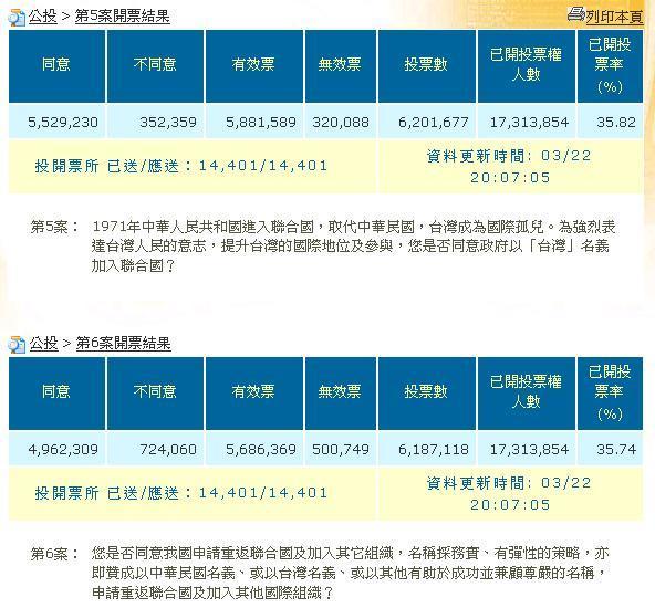 2008總統大選-公投案.jpg
